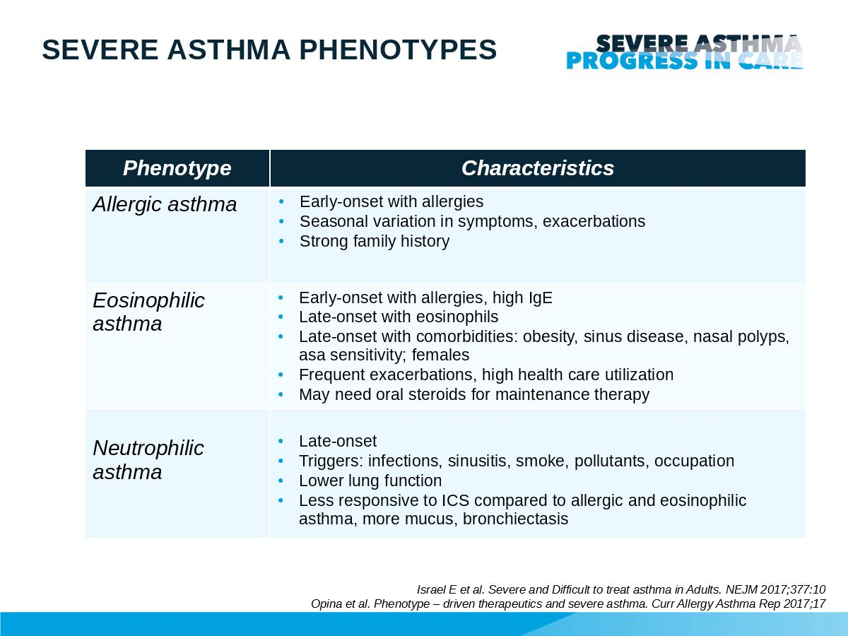 Adult asthma onset would